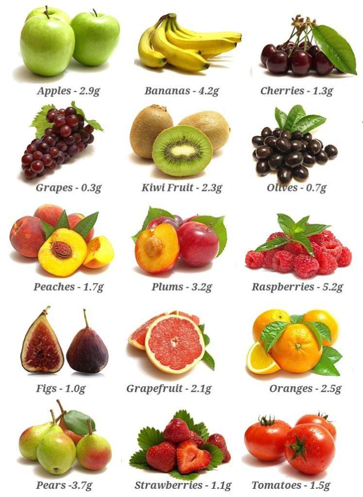 fruits : बवासीर का होम्योपैथिक इलाज